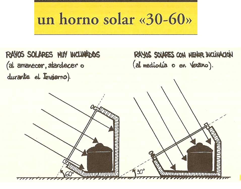 301 moved permanently for Planos para cocina solar parabolica