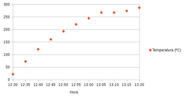 Gráfico temperatura GoSun Sport